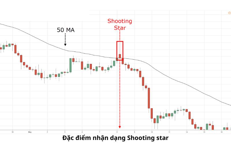 Đặc điểm nhận dạng mô hình nến Shooting Star