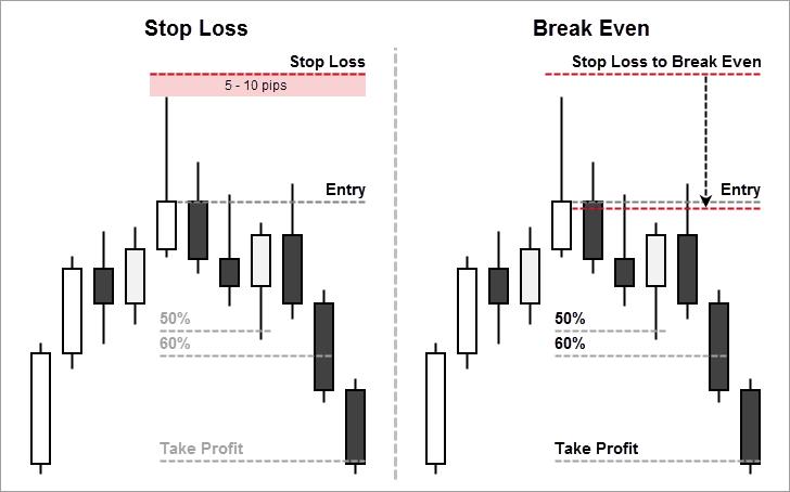Điểm stop loss và take profit cho mô hình nến shooting star
