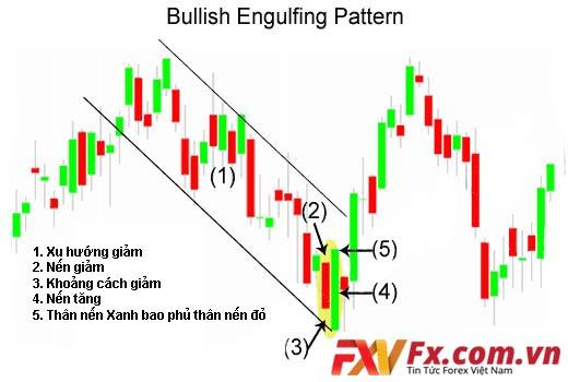 Mô hình nến Bullish Engulfing (nến nhấn chìm giảm)