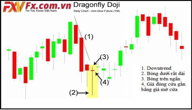 Mô hình nến Dragonfly Doji (nến doji chuồn chuồn)