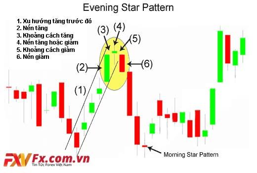 Mô hình nến Evening Star (nến sao ban chiều)