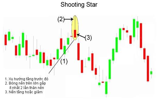Mô hình nến Shooting Star (nến bắn sao)