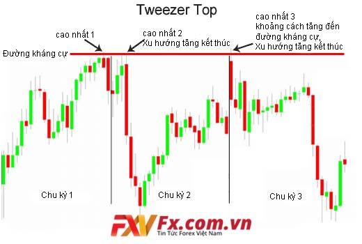 Mô hình nến Tweezer Top (nến đỉnh nhíp)