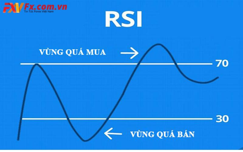 Ý nghĩa của chỉ số rsi