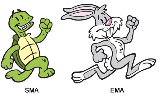 Đường EMA và đường SMA