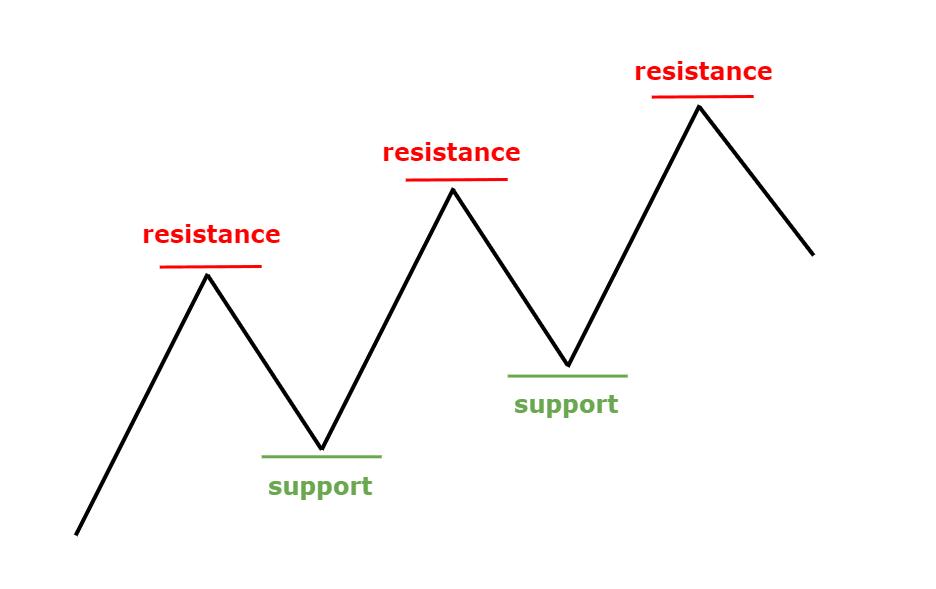 Đường kháng cự là gì?
