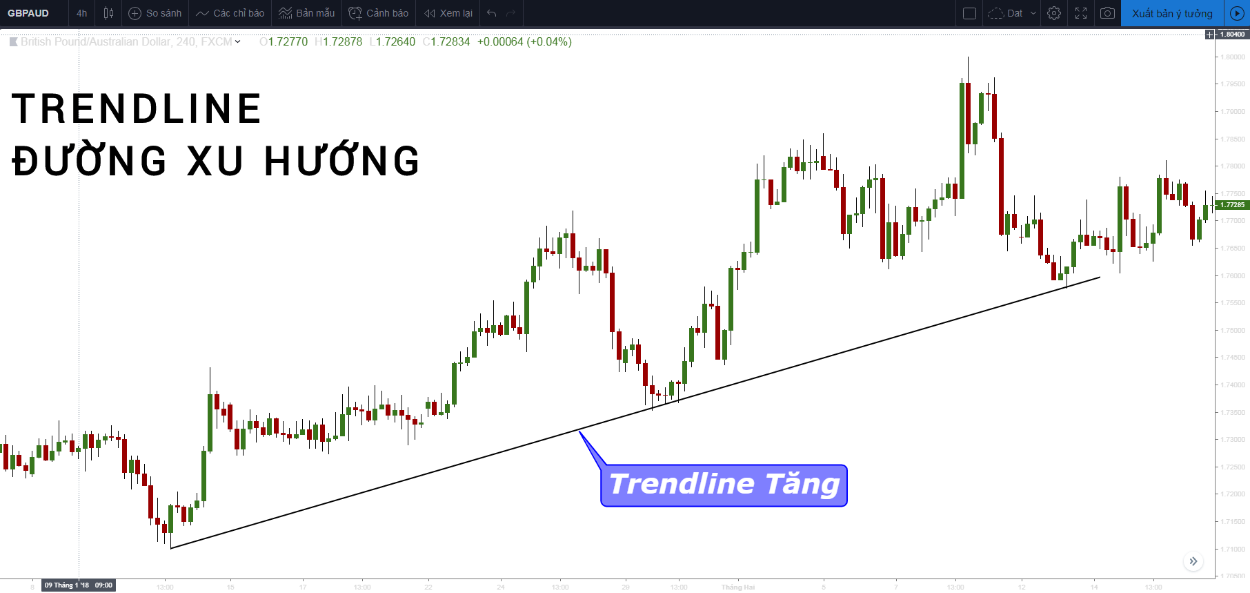Đường xu hướng trendline là gì