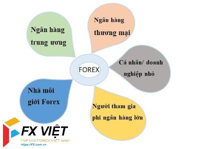 Đối tượng chơi forex ở Việt Nam