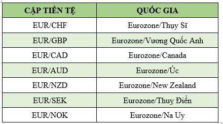 Các cặp tiền tệ Euro chéo