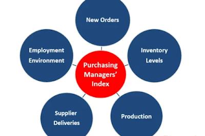 Chỉ số PMI là gì