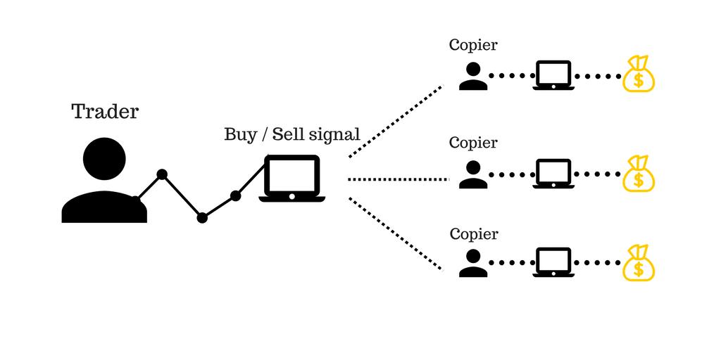 Forex copy trading lừa đảo thật hay giả?