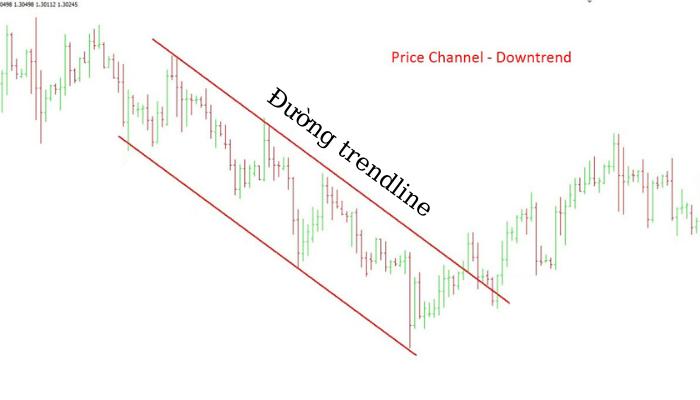Kênh giảm giá - Downtrend