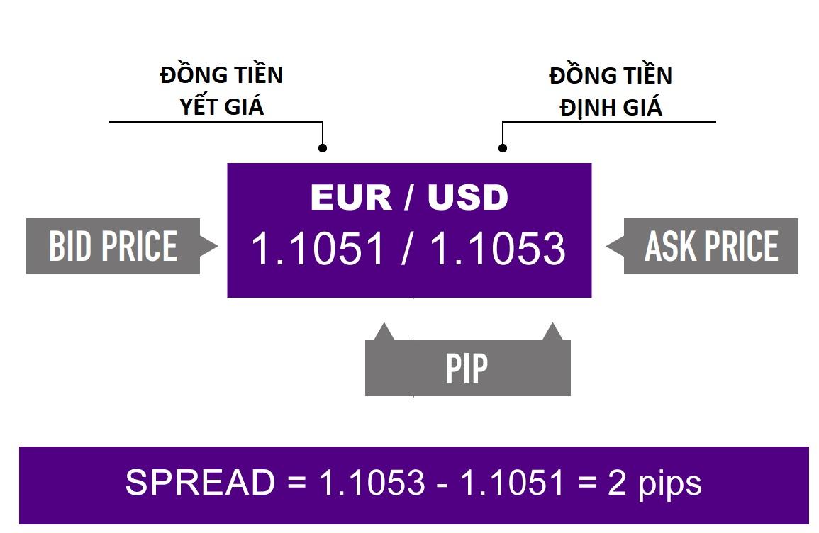 Làm sao để kiếm tiền bằng giao dịch Forex