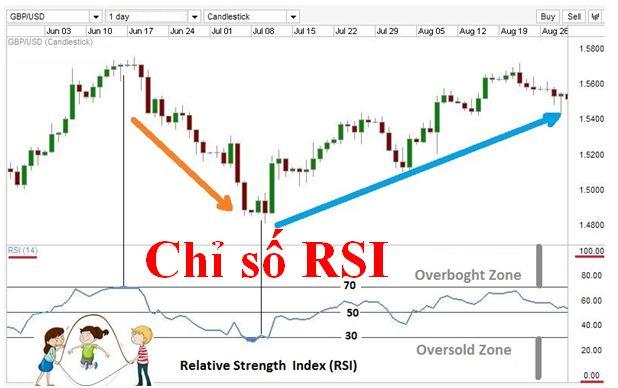 Relative strength index là gì trong forex?