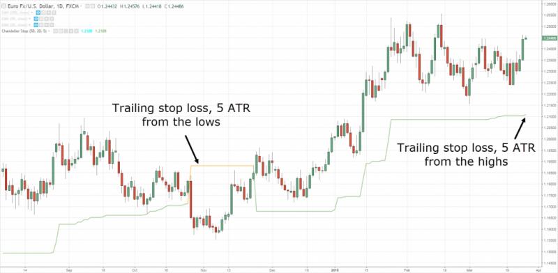 Sử dụng chỉ báo average true range để stop loss