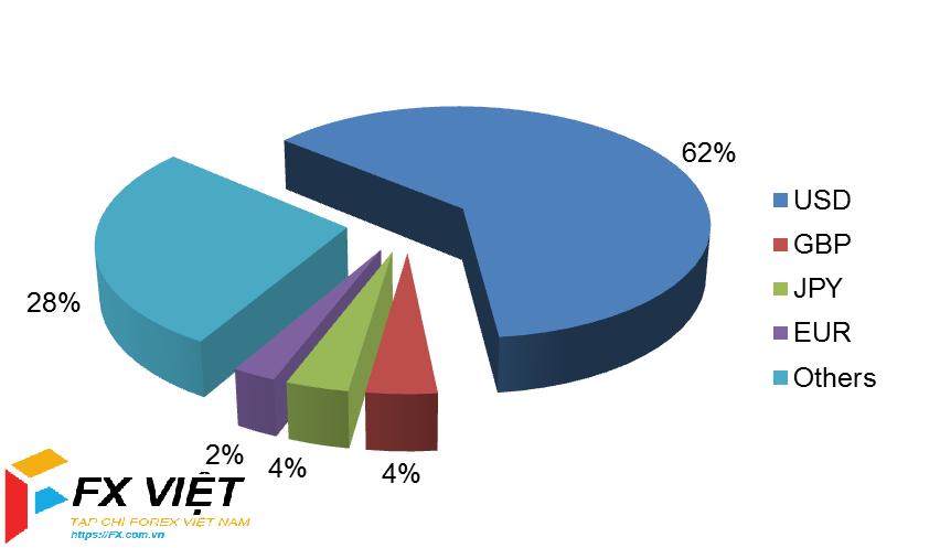 USD chiếm tỷ trọng lớn trong thị trường Forex