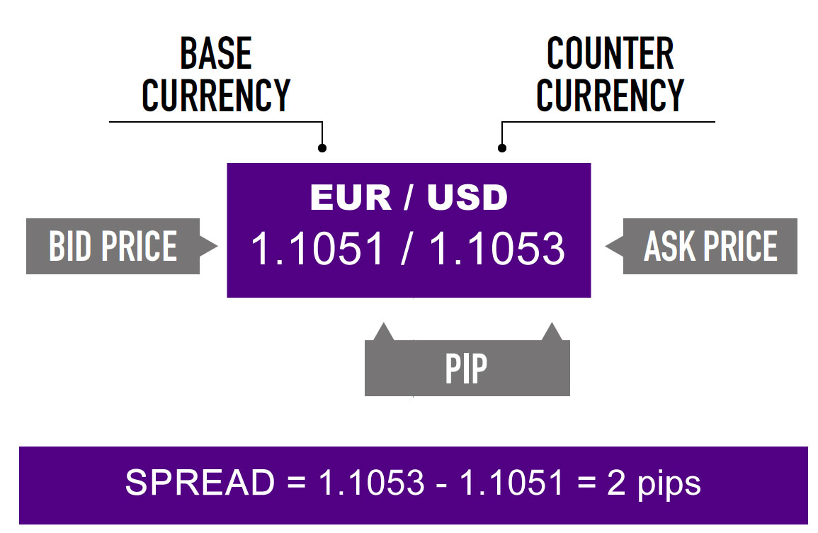 Các thuật ngữ Forex về giá mà bạn phải chú ý