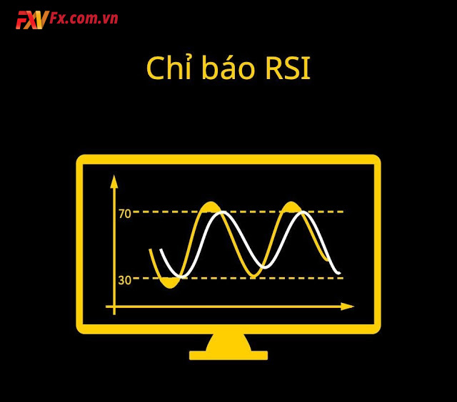Cách sử dụng chỉ báo RSI