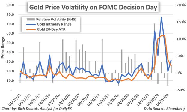 Biến động giá vàng sau quyết định của FOMC