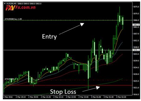 Cắt lỗ theo biến động thực tế của thị trường - lệnh stop limit là gì