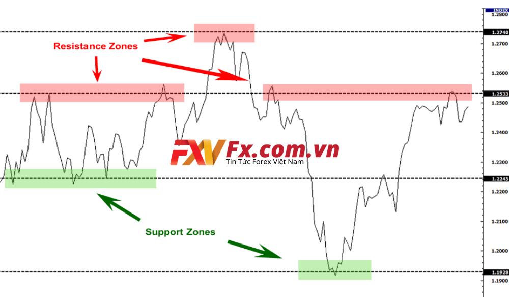 Chiến lược giao dịch với swing trading