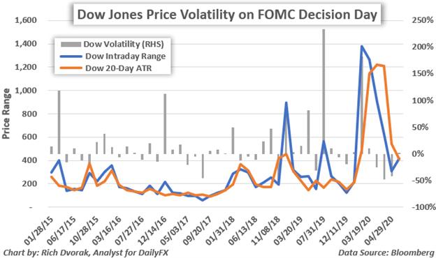 Dow jones sau cuộc họp của FOMC