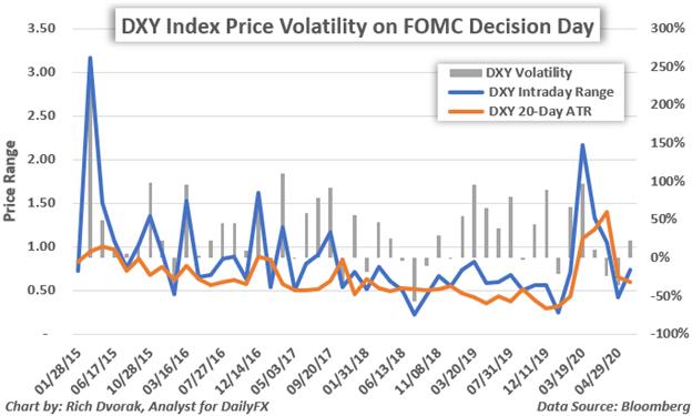 Giá đồng đô la hoa kỳ vào ngày quyết định của FOMC