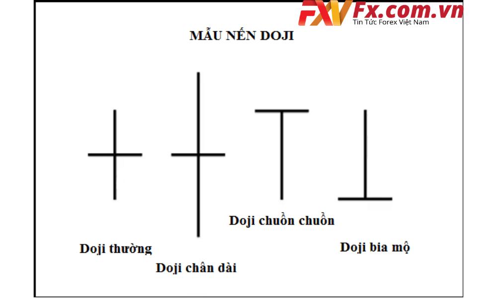 Các mô hình nến Doji hiện nay