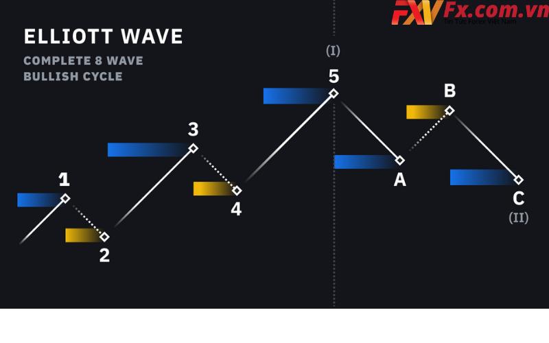 Mô hình sóng elliott nâng cao