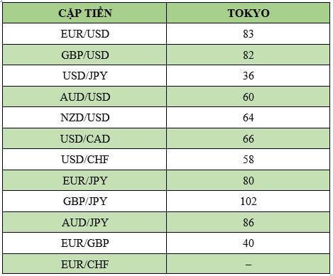 Bảng thống kê biên độ dao động của các cặp tiền tệ chính trong phiên London
