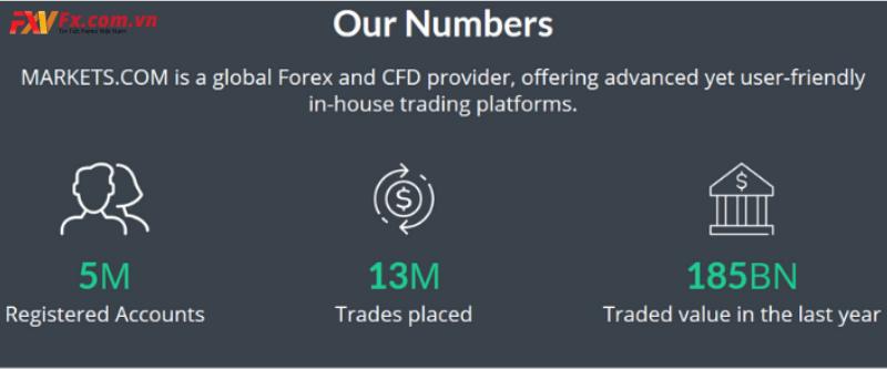 Tổng quan về sàn Markets.com
