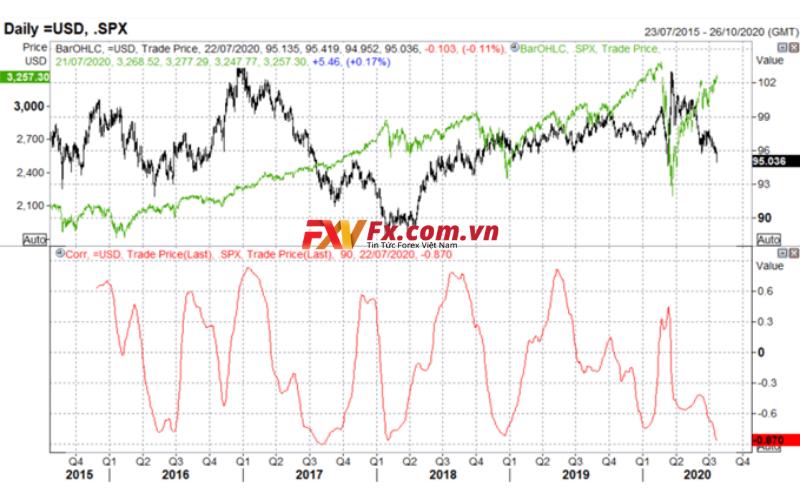 Tương quan tiêu cực mạnh mẽ giữa Đô La Mỹ và tài sản rủi ro.