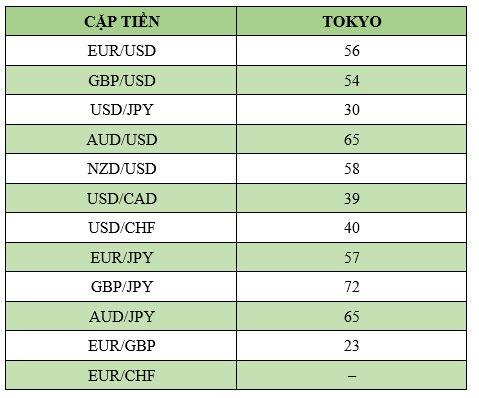 Biên độ dao động của các cặp tiền chính trong phiên Tokyo