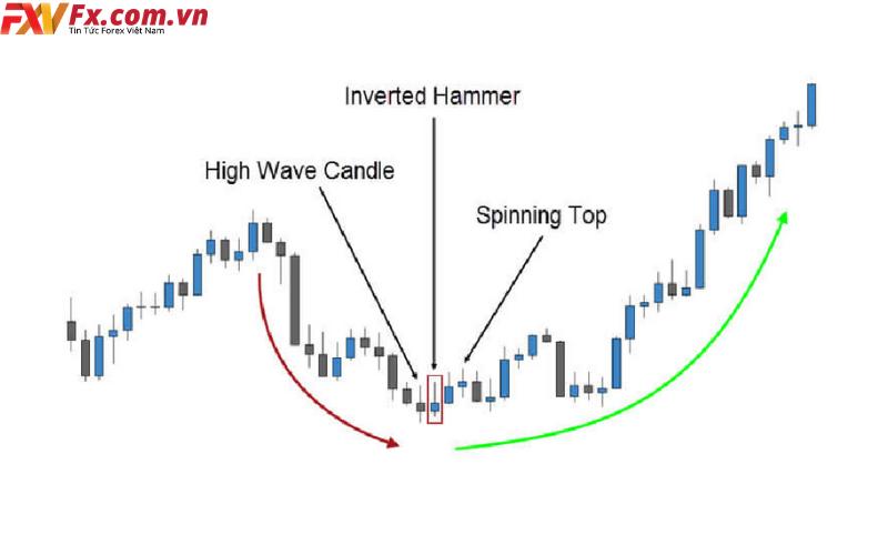 Ý nghĩa của nến Inverted Hammer