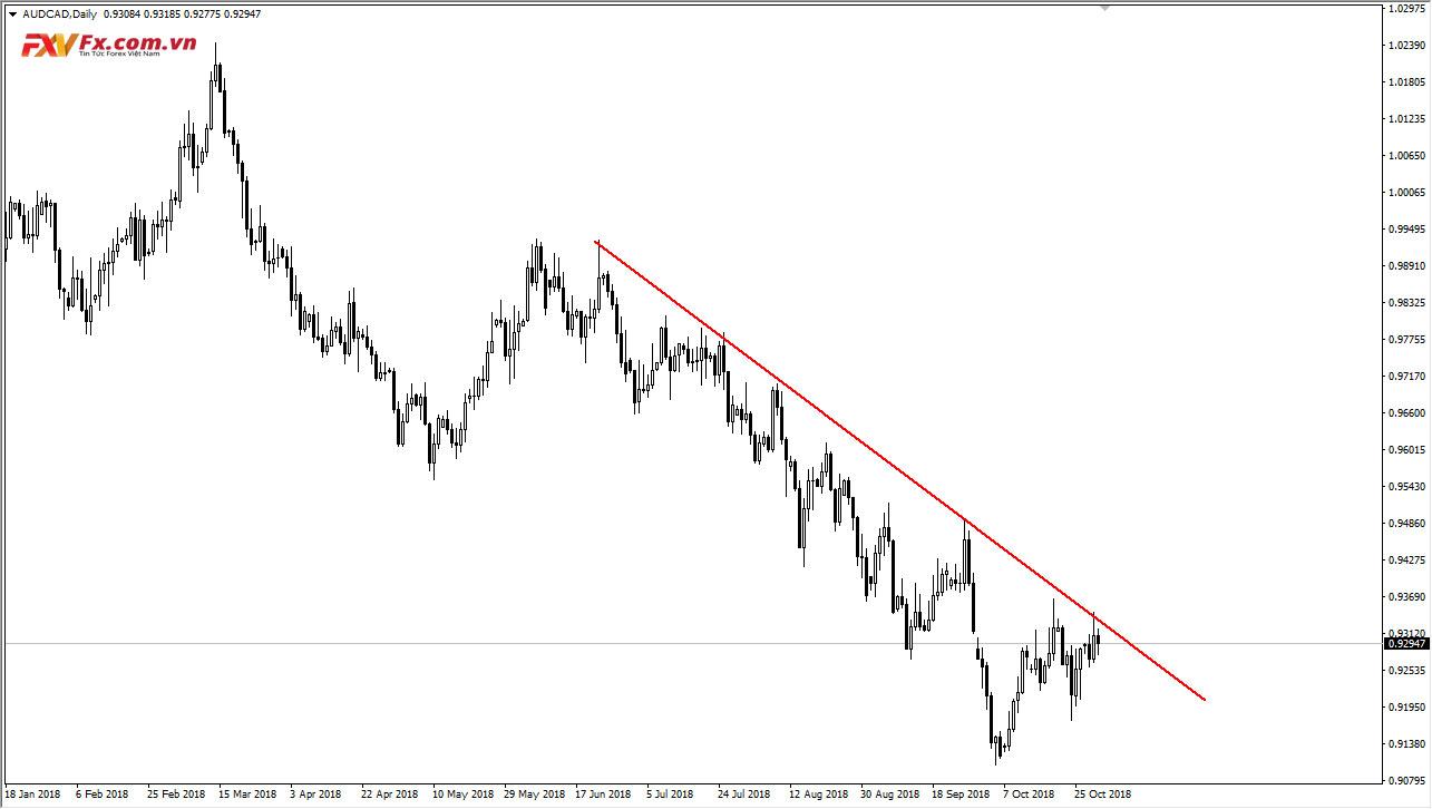 Đường xu hướng theo trendline