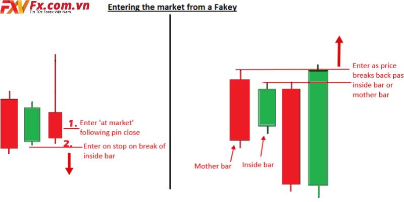 Điểm vào lệnh của mô hình nến Fakey