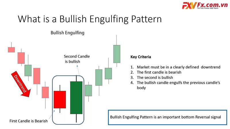 Bullish Engulfing luôn có mặt trong 40 mô hình nến đảo chiều