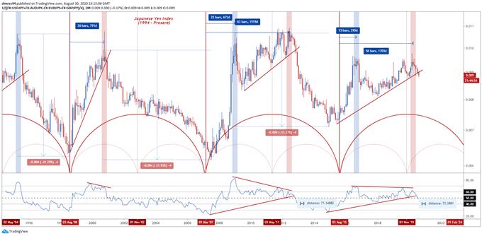 Biểu đồ hàng tháng của chỉ số JPY trên TradingView