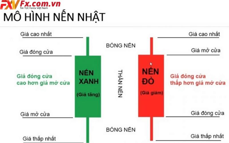 Cách đọc biểu đồ hình nến Nhật
