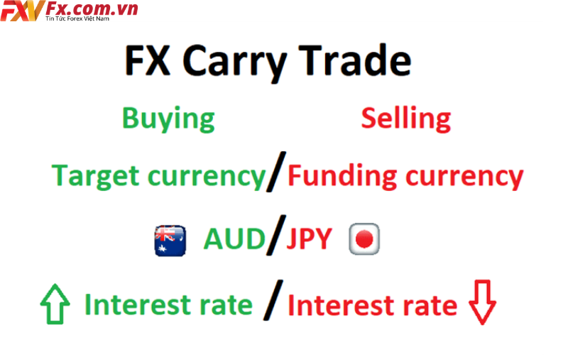 Cách giao dịch carry trade