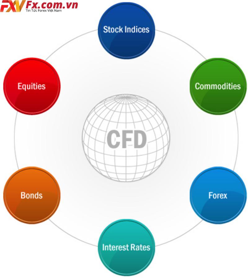 Cách hoạt động của giao dịch CFD