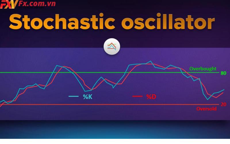 Cấu tạo của Stochastic Oscillator