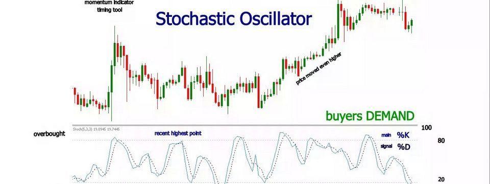 Chỉ báo stochastic rsi là gì?