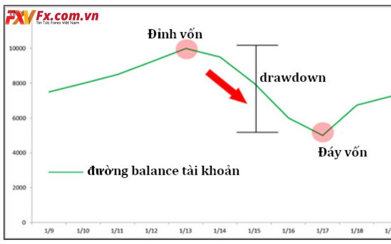 Drawdown Credit là gì