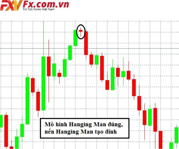 Hanging Man tạo đỉnh