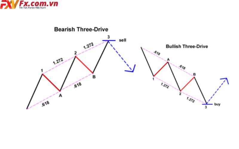 Mô hình 3 sóng ngang