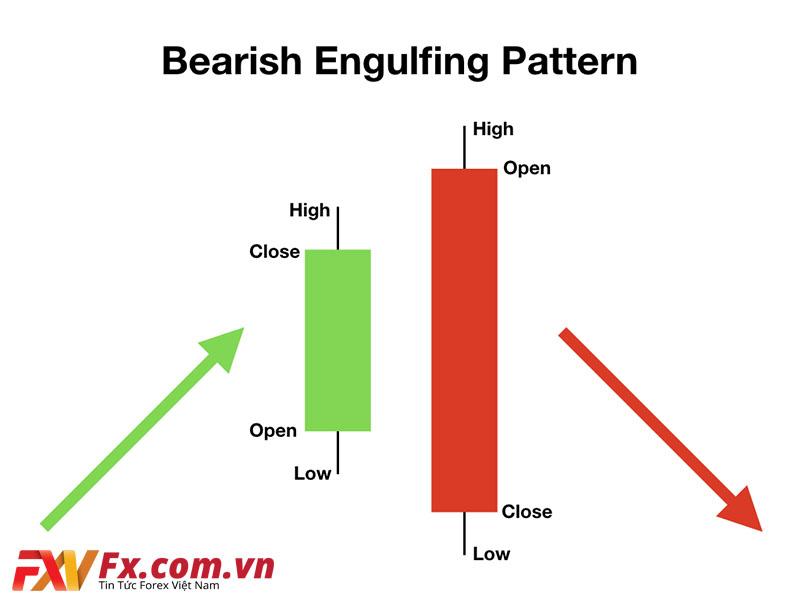 Mô hình nến Bearish Engulfing