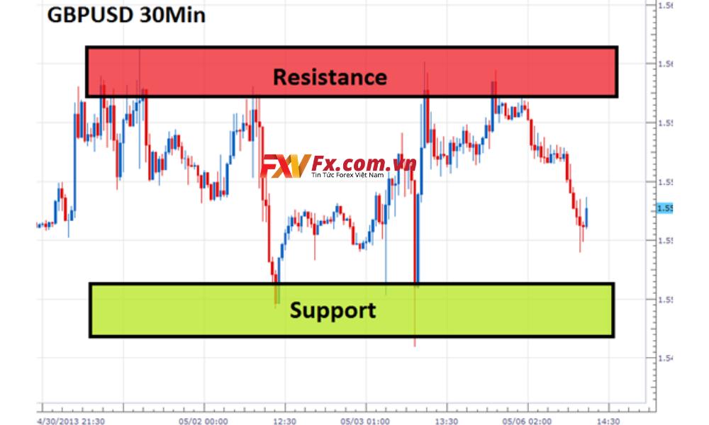 Phân tích Price Action với mức hỗ trợ và kháng cự