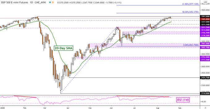 Phân tích chỉ số S&P 500