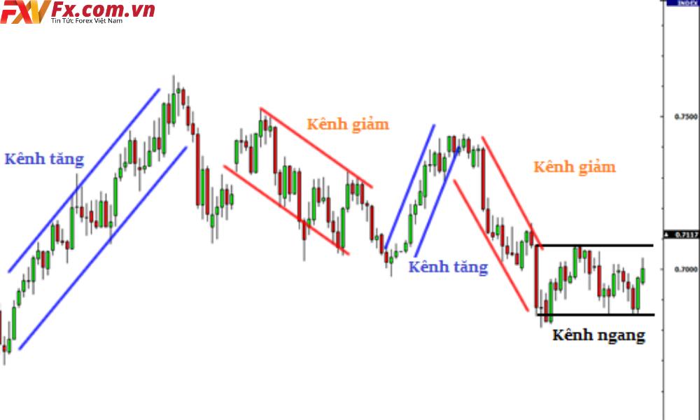 Phương pháp giao dịch Price Action với đường xu hướng và kênh giá
